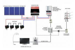 Schema elettrico impianto ad accumulo Solar Eclipse (photo credit www.solarenergypoint.it)